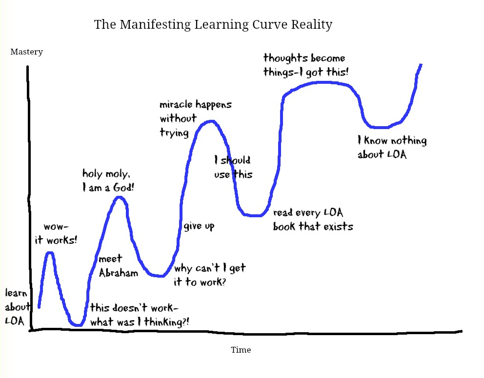 Learning-Curve-Reality1